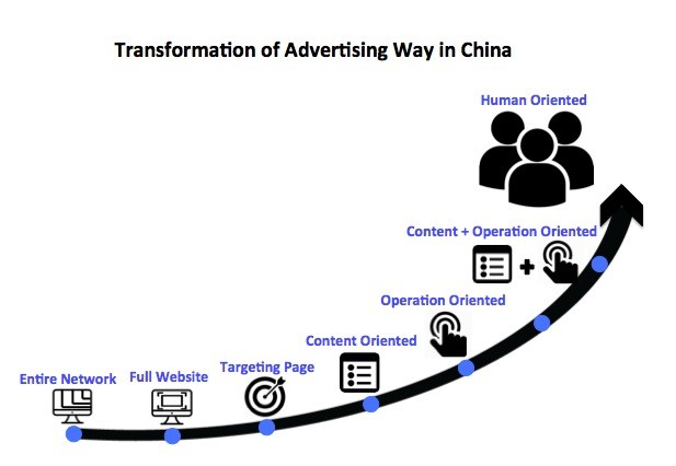 Why China E-commerce goes so fast?