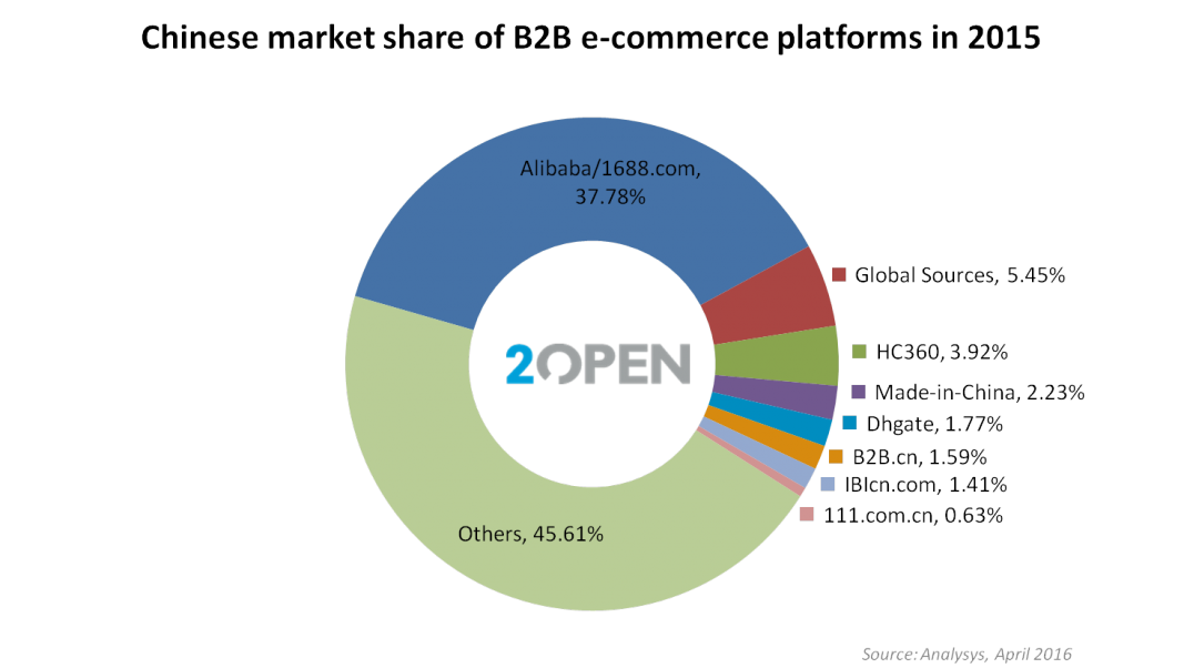 China B2B platfoms market share 2015