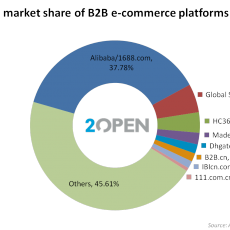 China B2B platfoms market share 2015