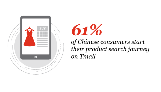 chinese consumers start their product search journey on Tmall
