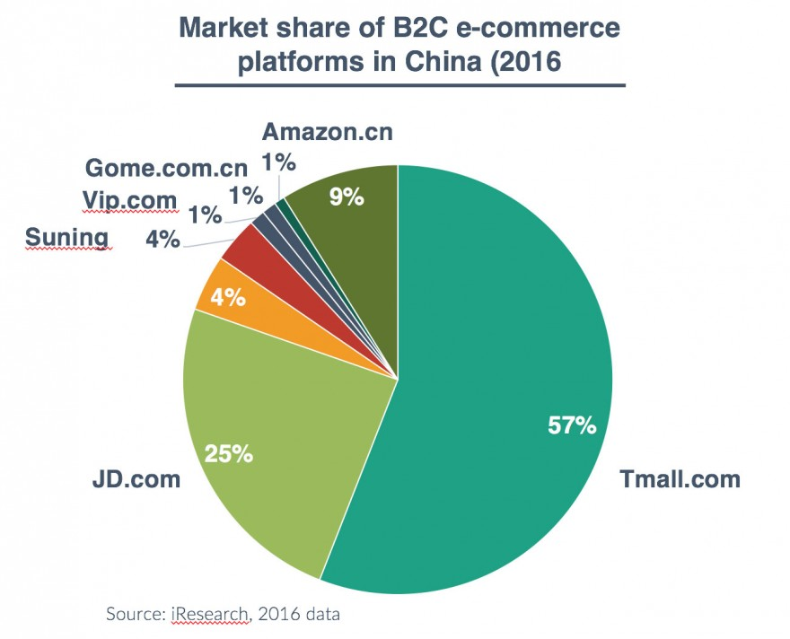 e-commerce-market-share