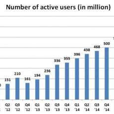 wechat number of users